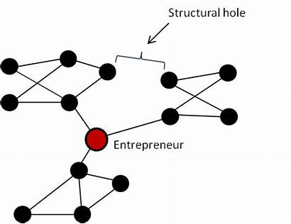 Structural Holes Hole Social Network Networks Rabbit