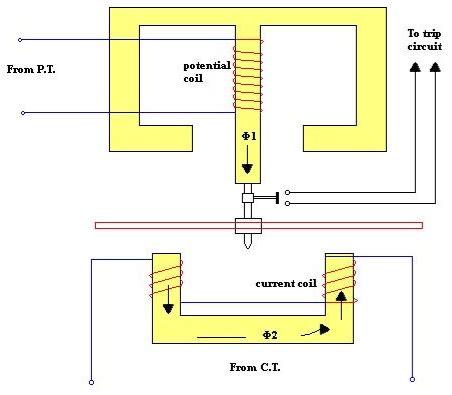 Reverse Power Relay Basics Operation