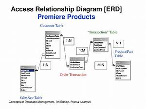 Ppt - Database  U0026 Data Warehouse Assignments Powerpoint Presentation