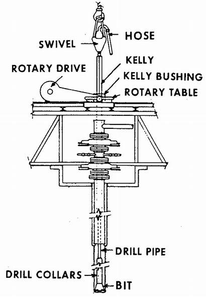Drilling Rig Kelly String Rotary Rotating Table