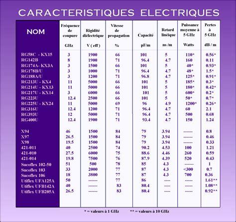 diametre exterieur cable electrique les cables coaxiaux