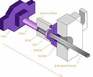 Extruder Steps Berechnen : aluminium extrusion process inal ~ Themetempest.com Abrechnung