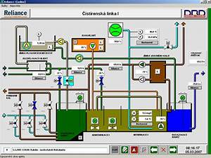 Reliance Scada At The Humpolec Wastewater Treatment Plant