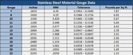 images  stainless steel sheet gauge thickness chart steel gauge thickness chart