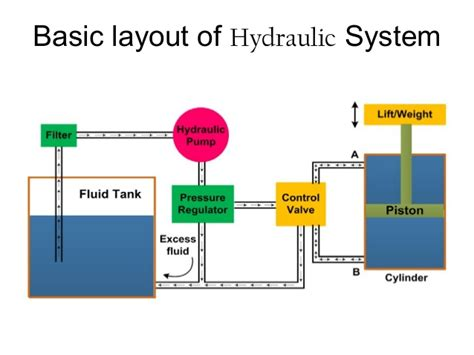 Babic components of hydraulic & pneumatic systems