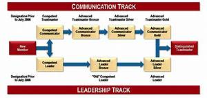 A Guide To Toastmasters Education Tracks