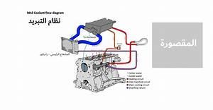 M42 Coolant Flow Diagram Bmw E30 Baur