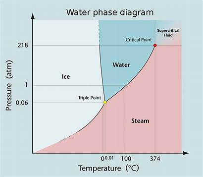 Diagram Water Phase State Atm Diagrams Examples