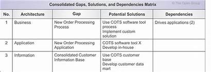 Matrix Gaps Architecture Dependencies Solutions Example Examples
