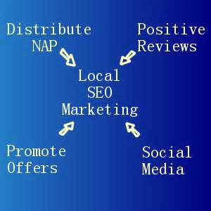 Local Seo Marketing by Local Seo Marketing Simplified