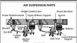 Cdl Pre Trip Inspection Diagram