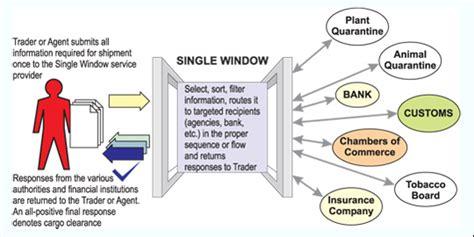 single window system wikipedia