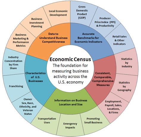 bureau of economic statistics entries from june 2013 department of commerce