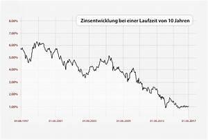Zinsen Und Tilgung Berechnen : baugeld zinsen so berechnen banken ihre top konditionen ~ Themetempest.com Abrechnung