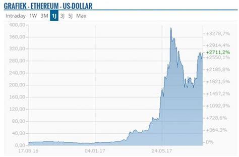 Bitcoin (btc) is de eerste gedecentraliseerde digitale valuta in de geschiedenis. Bitcoin Koers