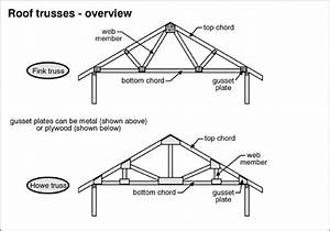 truss plates versus wood gussets truss uplift carson With truss diagram parts of a truss pictures to pin on pinterest