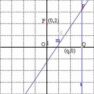 Scheitel Berechnen : parabeln ~ Themetempest.com Abrechnung