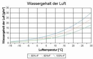Luftfeuchtigkeit Temperatur Tabelle : ingenieurb ro kutzner richtig heizen und l ften ~ Lizthompson.info Haus und Dekorationen