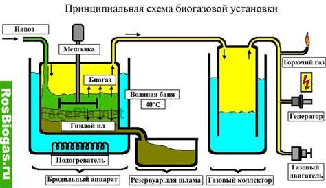Биогазовая установка б66 50100м3 биогаза в сутки