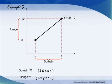 Introduction To Function, Domain And Range  Mohd Noor
