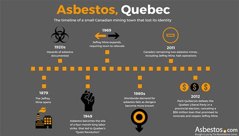 asbestos mining town  canada searches   identity