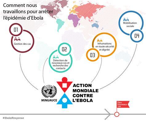 bureau des nations unies pour la coordination des affaires humanitaires mission des nations unies pour l 39 d 39 urgence contre l