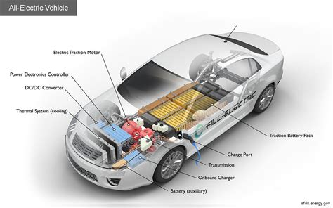 Alternative Fuels Data Center How All Electric Cars Work