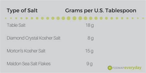 table salt to kosher salt conversion how many grams is a tablespoon of kosher salt