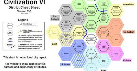 Civ 6 Cheat Sheet District