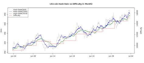Bitcoin has just posted its biggest mining difficulty increase in nearly 2.5 years. Litecoin Difficulty vs Litecoin Price in the Last Month ...