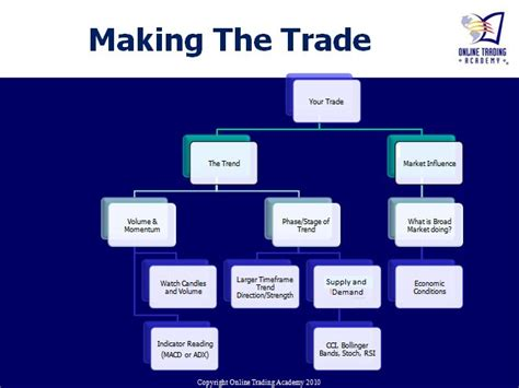 learning    trade  trading academy