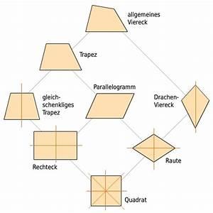 Gleichschenkliges Dreieck Schenkel Berechnen : eigenschaften von figuren bettermarks ~ Themetempest.com Abrechnung