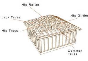 roof frame systems at sait polytechnic studyblue