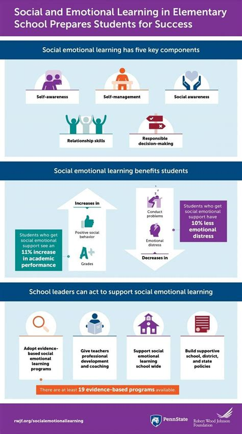 social emotional learning  elementary school infographic