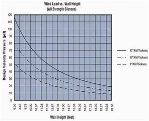 Concrete Psi Chart Structural Design Aercon Aac Autoclaved Aerated Concrete