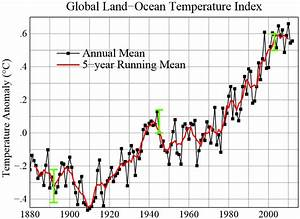 NASA Evidence of Global Warming - Pics about space
