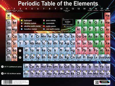 tavola periodica poster poster della tavola periodica