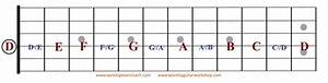 Tursabowlgroh  Guitar Strings Chart