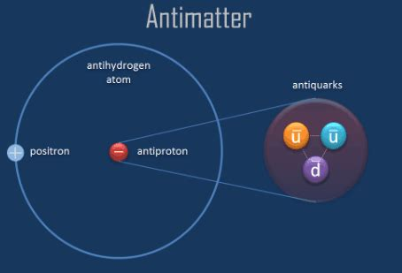 Anti Proton by What Is Proton Properties Of Proton
