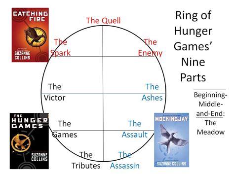 the hunger games book plot diagram webfileslabel