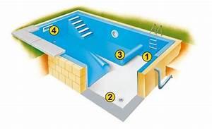 Folie Für Pool : pool folie schwimmbadfolie poolfolien ersatzfolien ~ Watch28wear.com Haus und Dekorationen