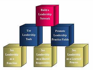 A More Powerful Leadership Structure For Effecting Change