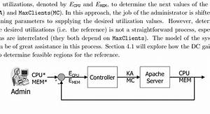 Block Diagram Of Feedback System For Control Of Cpu And