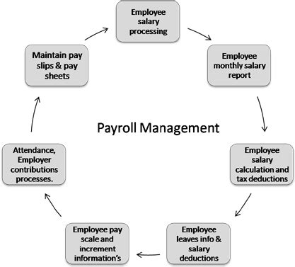 What Is Payroll Management System Software Application. Network Topology Creator Ndmp Backup Software. Andean Development Bank Social Security Disab. What Does A Physician Assistant Do. Criminal Defense Philadelphia