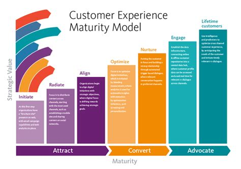 Assessing The Customer S Source Of Asset For Aml Kyc Cdd A Customer Experience Maturity Model Source Sitecore