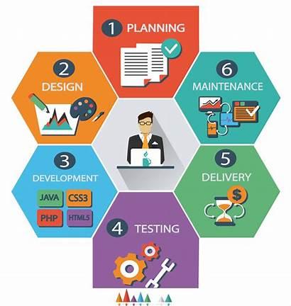 Web Website Development Process Company Dubai Builder