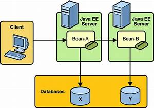 Updating multiple databases the java ee 5 tutorial for Java ee documents