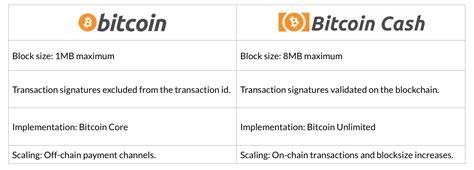 Міжнародний конкурс студентських наукових робіт за спеціальністю 035 «філологія». Bitcoin Cash Vs Ethereum   Free Bitcoin Miner Earn Bitcoin