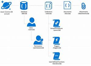 azure cosmos db introduction to the sql api microsoft docs With azure document management system