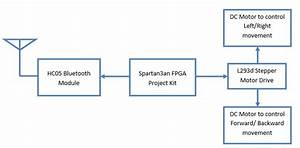 Bluetooth Based Rc Car Control Using Spartan3an Fpga